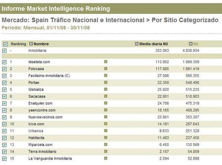 Ranking_Noviembre_2008