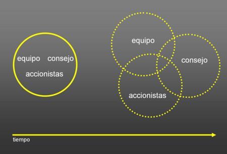 Equipo_consejo_accionistas