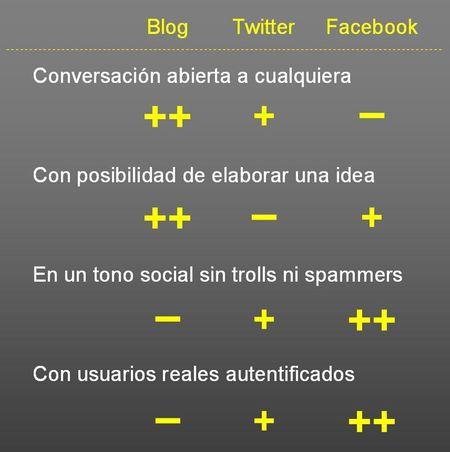 Blog_Twitter_Facebook
