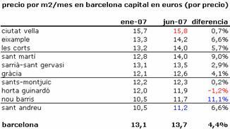 Alquileres_barcelona