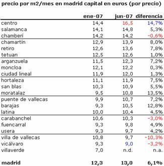Alquileres_madrid