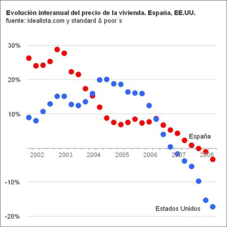 Evolucion_espana_eeuu_3