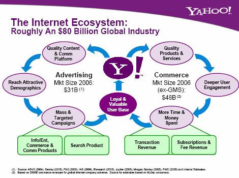 Yahoo_circle